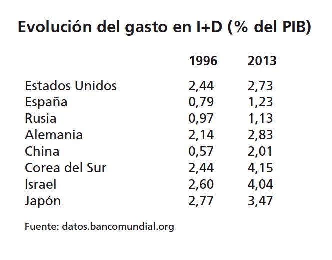 Evolución del gasto en I+D (% del PIB) en EE UU