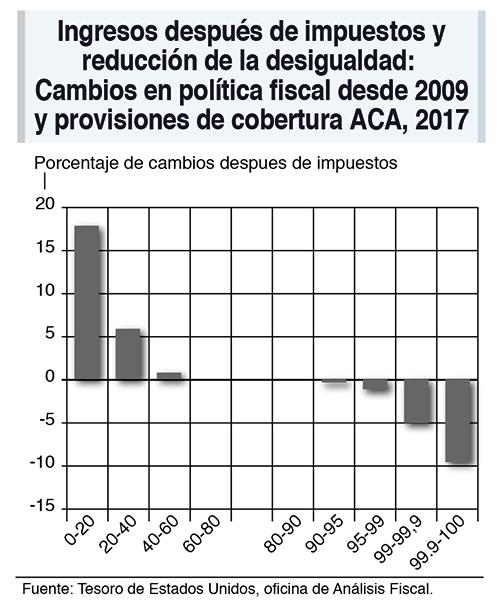 Política fiscal en EEUU