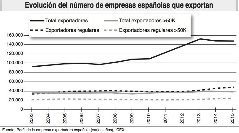 empresas_exportaciones_espana_ecoext78