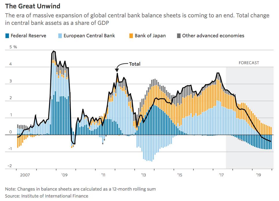 estímulo fiscal global