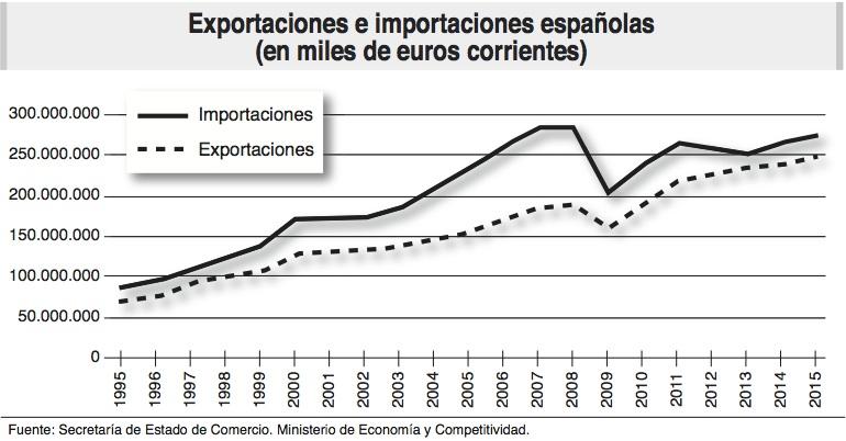 exp_imp_espana_ecoext78