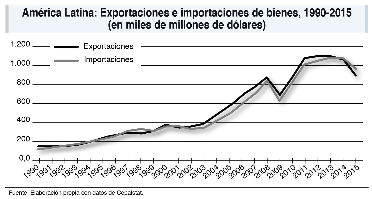 Inserción comercial de América Latina: balance y perspectivas