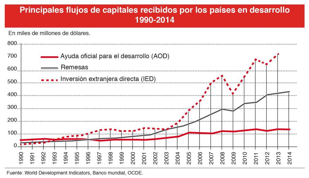 Principales flujos de capitales recibidos por los países en desarrollo 1990-2014