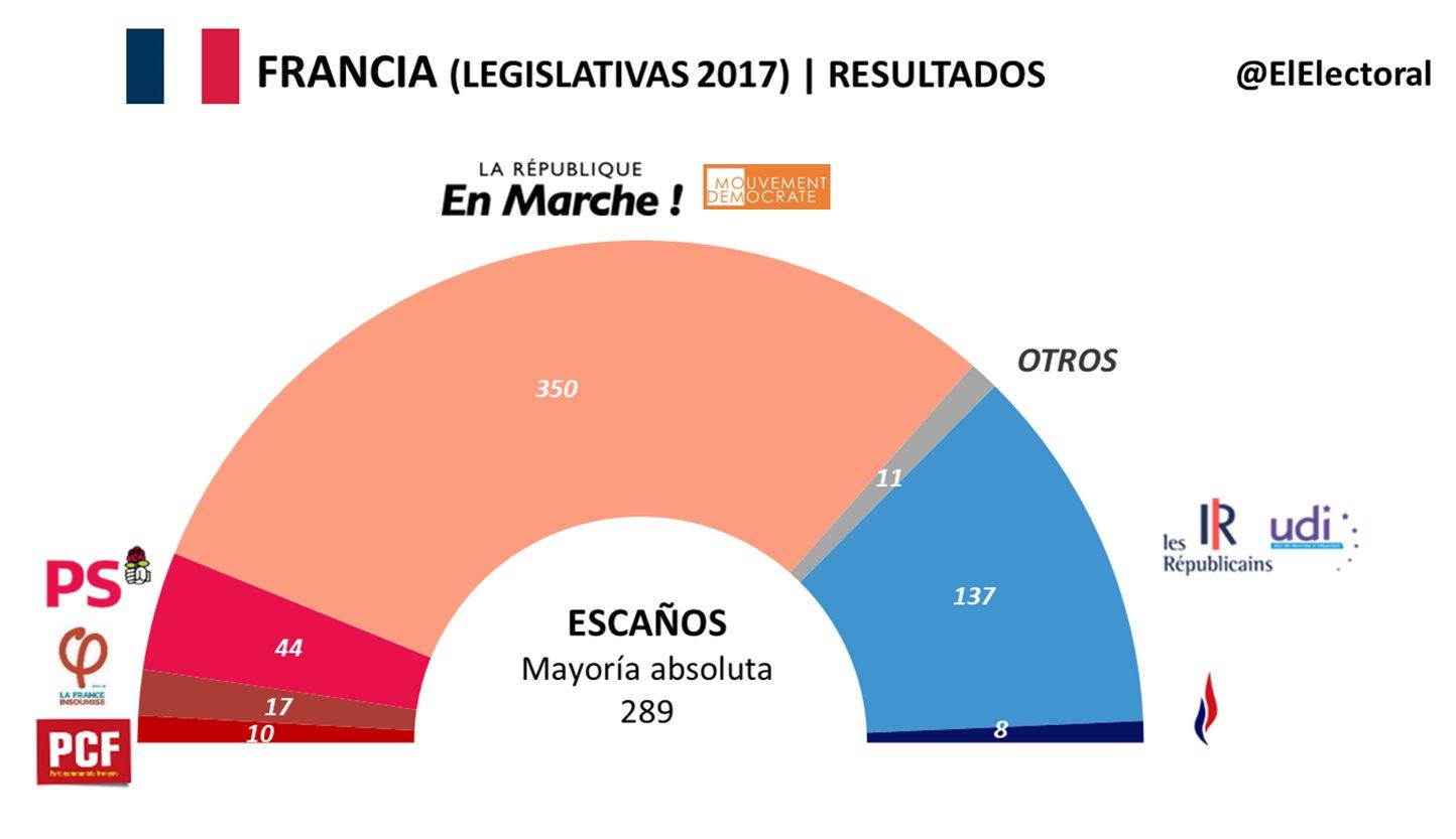 francia_asamblea nacional_resultados