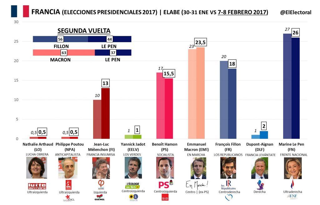 francia_carrera electoral
