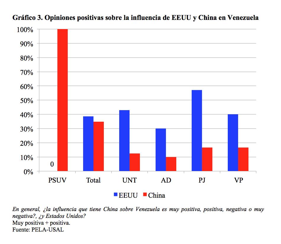 grafico3_venezuela