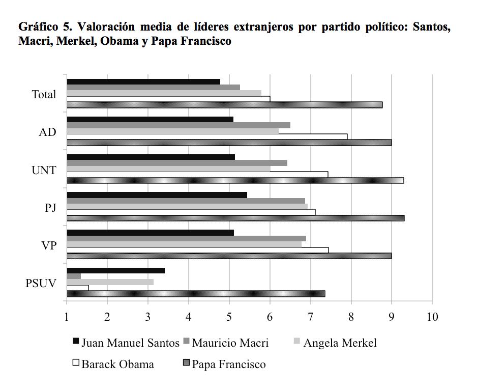 grafico5_venezuela