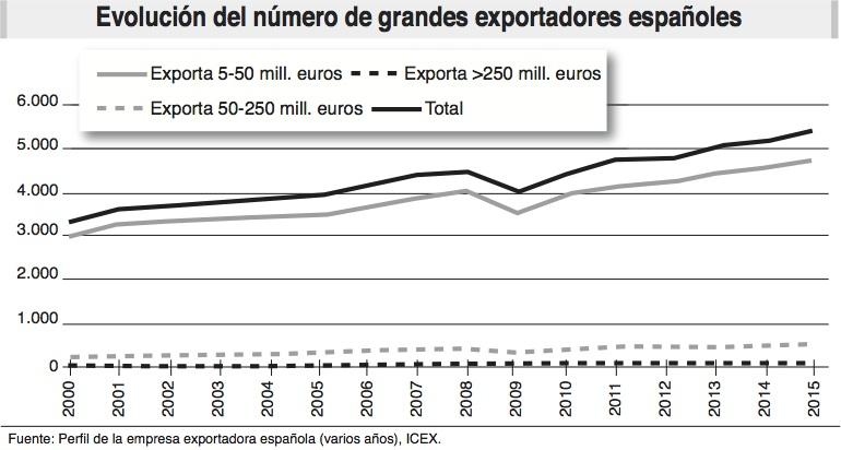 grandes exportadores_espana_ecoext78