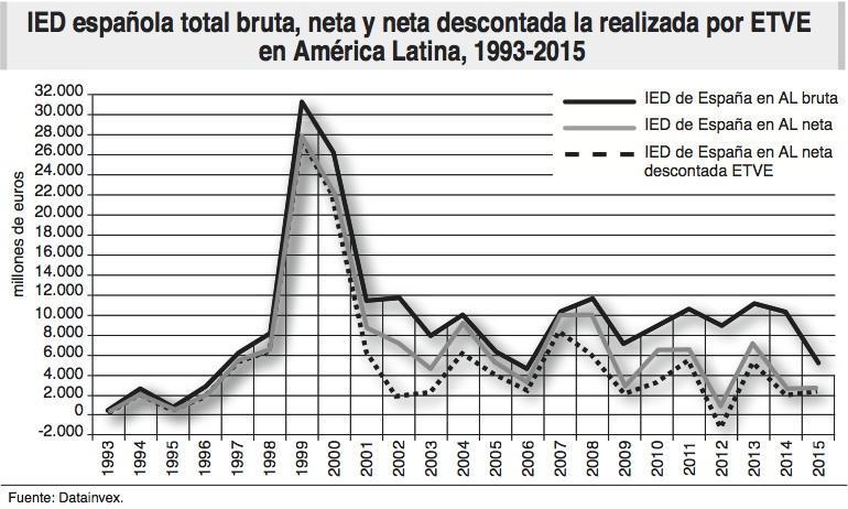 Los bienes raíces de España en Bulgaria