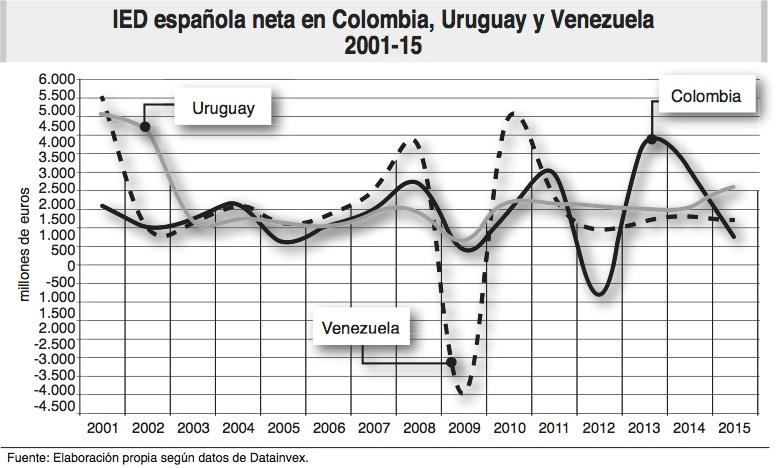 ied_colombia_uruguay_venezuela_ecoext78