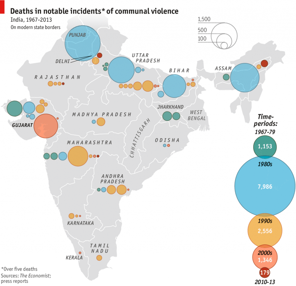 Violencia sectaria en India