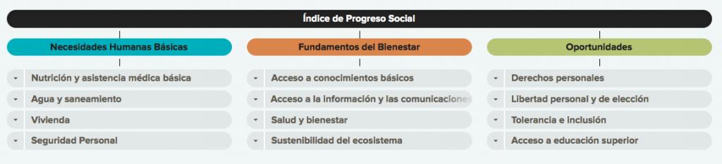 Índice de progreso social