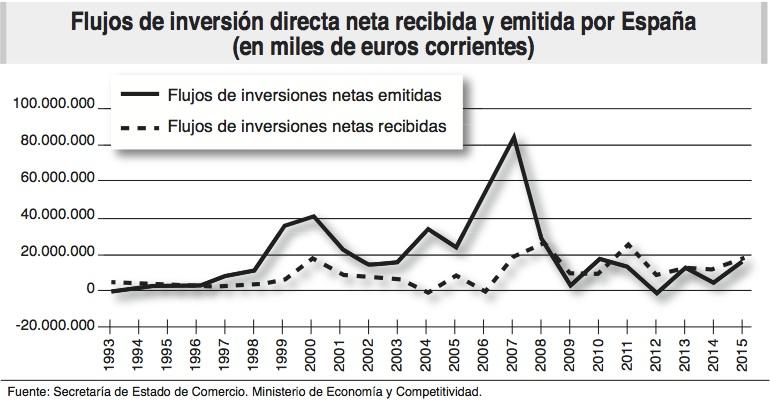 inversiones directas netas_espana_ecoext78