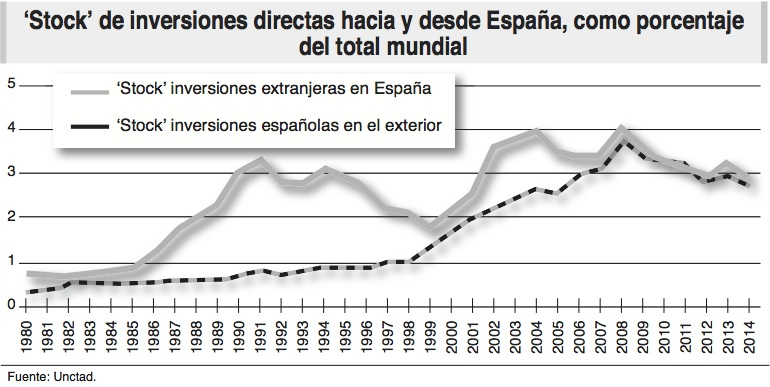 inversiones directas_espana_ecoext78