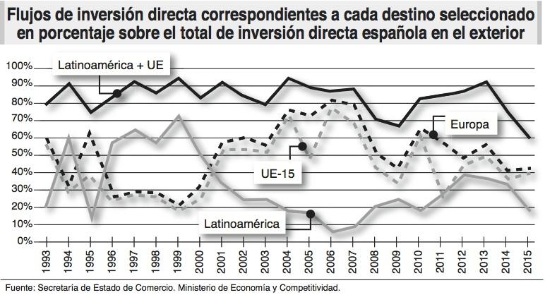 inversiones directas_exterior_espana_ecoext78