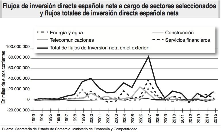 inversiones directas_sectores_espana_ecoext78