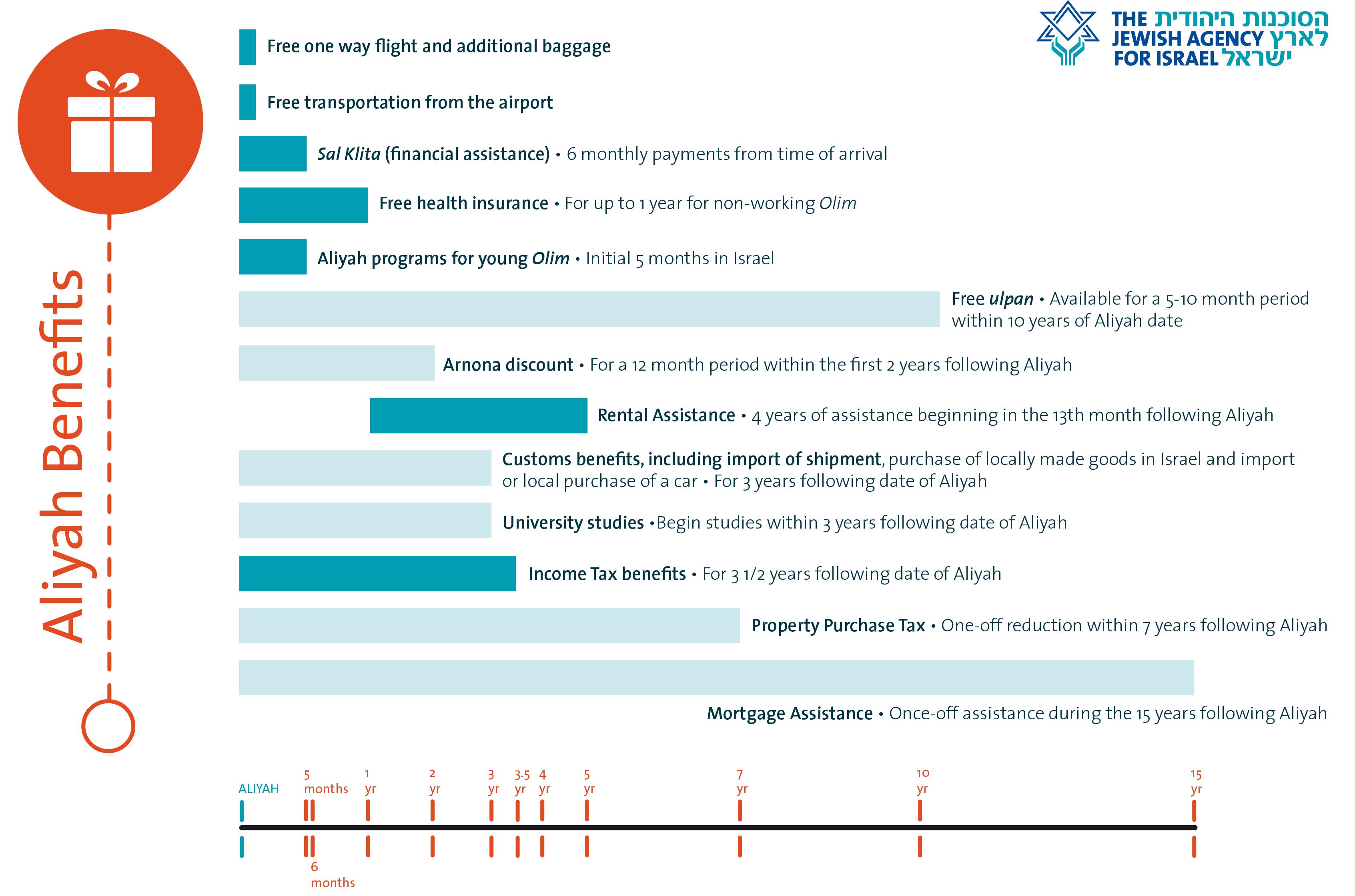 Beneficiones para los migrantes de raíces judías a Israel