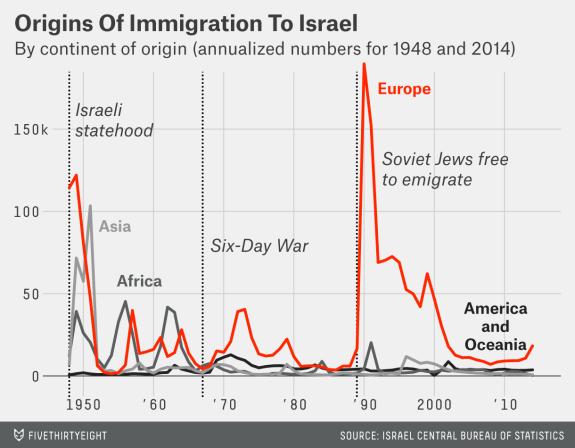Origen de la migración hacia Israel
