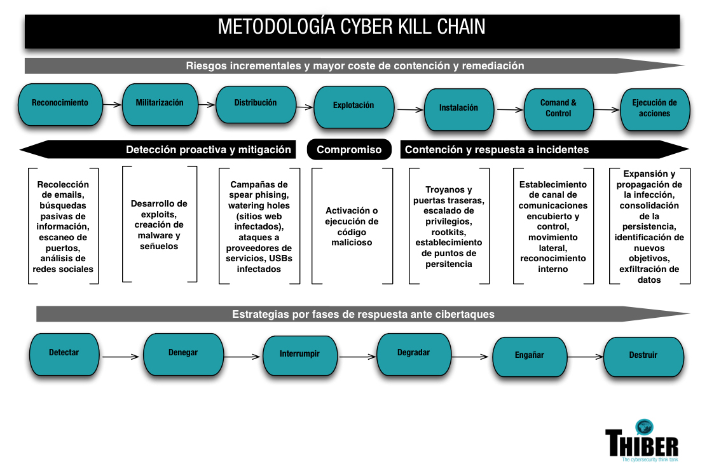 Metodología Cyber Kill Chain