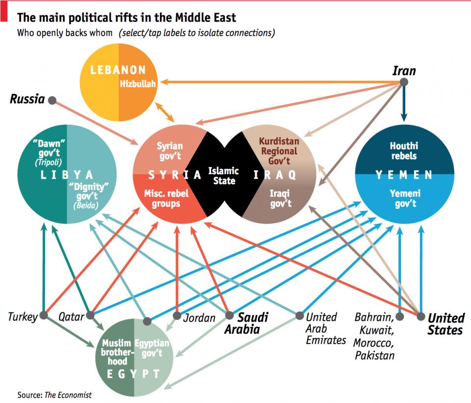 luchas de poder the economist