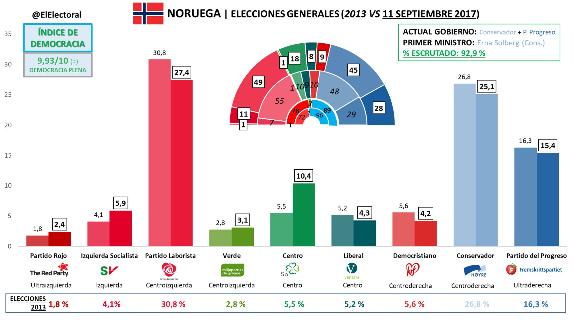 La derecha se queda en noruega for Resultados elecciones ministerio del interior