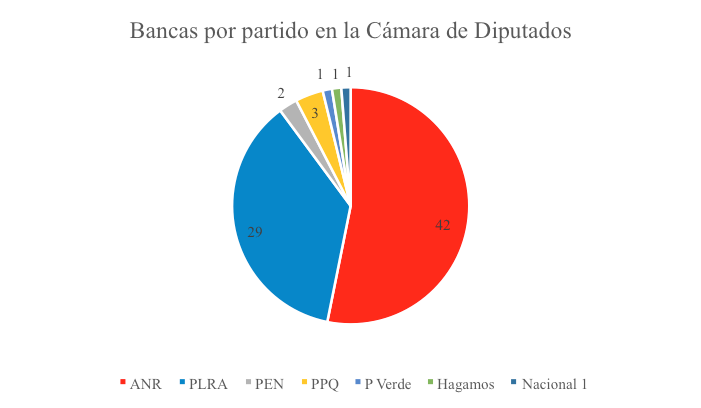 paraguay_bancas_congreso
