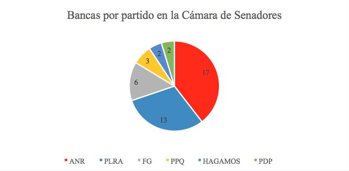 paraguay_bancas_senado