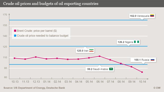 precio_petroleo_presupuestos
