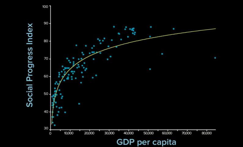 Índice de progreso social vs PIB per cápita