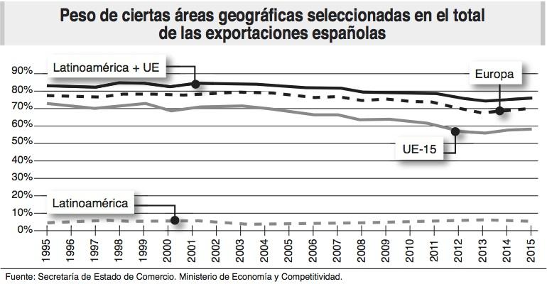 regiones esportadoras_espana_ecoext78