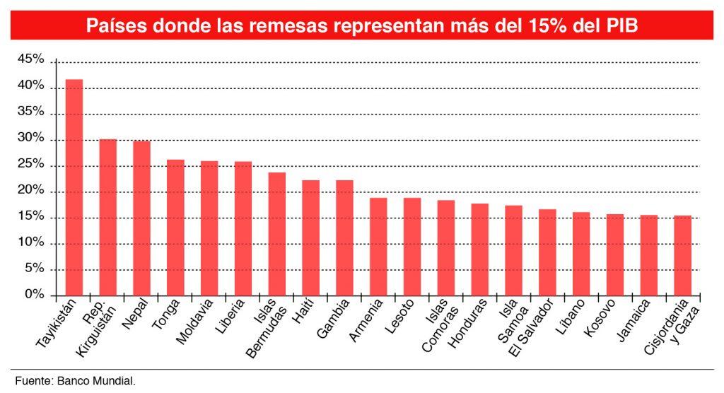 Países donde las remesas representan más del 15% del PIB