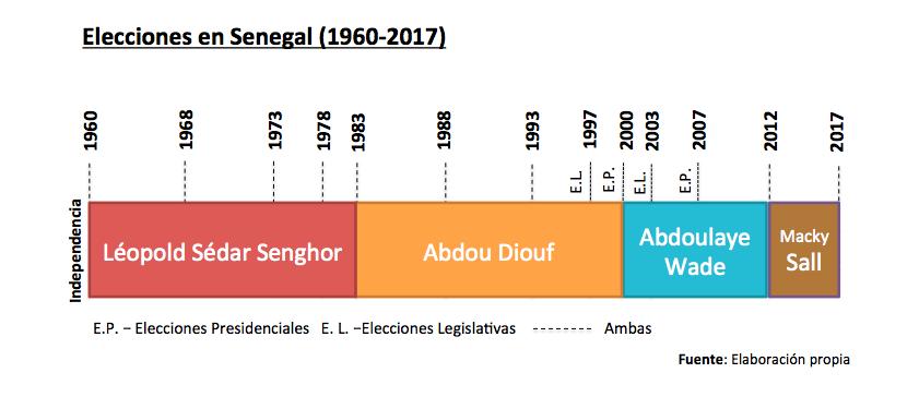 senegal_elecciones