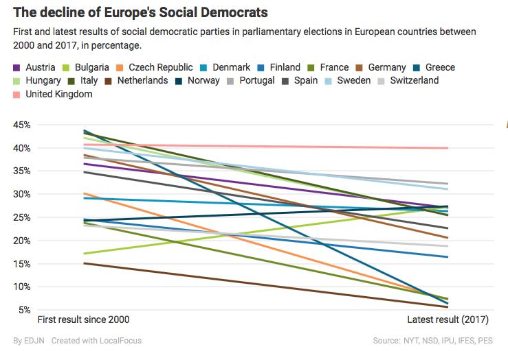 socialdemocrats europe