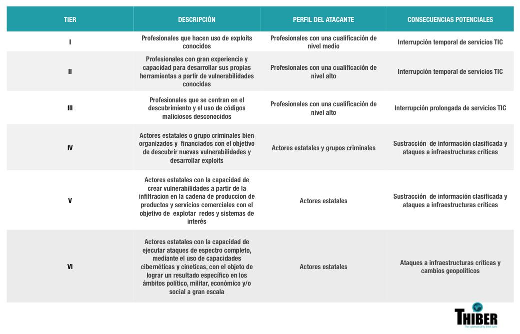 Niveles de impacto de los ciberataques: