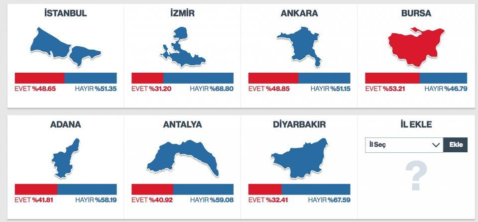 turquia_referendum_ciudades