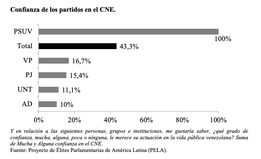 venezuela_confianza CNE