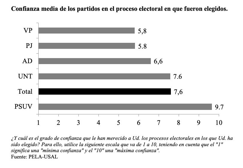 venezuela_confianza elecciones